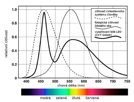 Co přesně je modré světlo – jaké jsou jeho účinky na naše zdraví