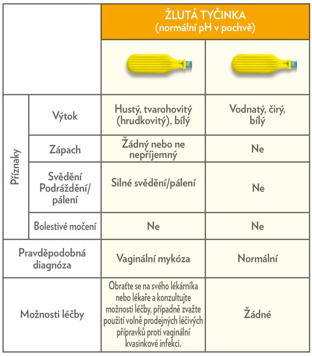 Trichomoniáza – příznaky, příčiny a léčba