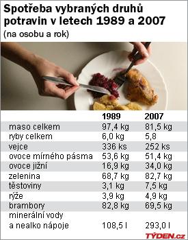 Brambor jíme výrazně méně než před revolucí