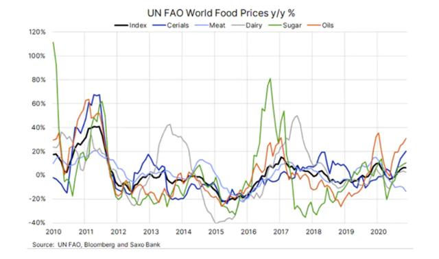 Nejhorší potraviny roku 2021