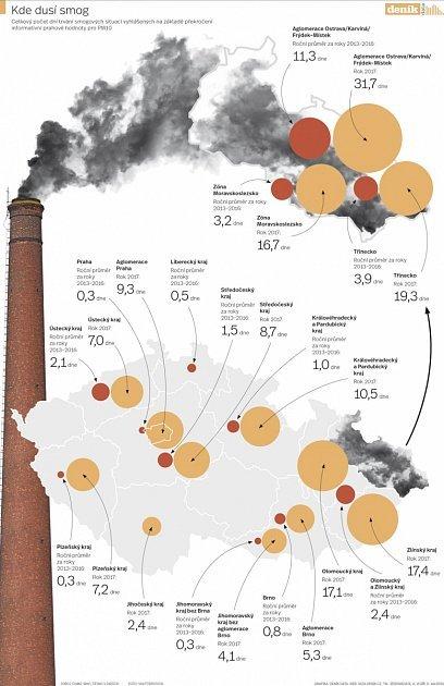 Jak moc nám škodí znečištěný vzduch