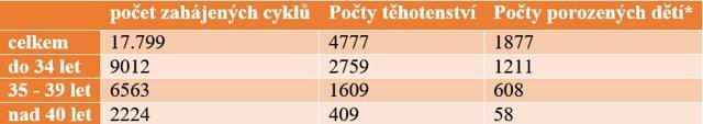 Roste počet umělých oplodnění ivěk pacientek