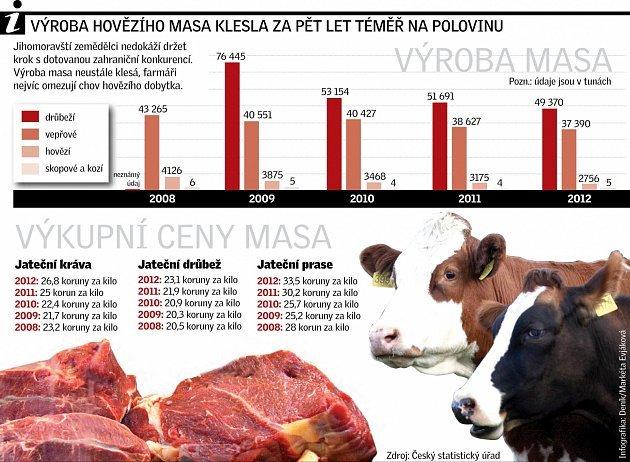 Vepřové maso brzy zdraží. Víc, než čekáme