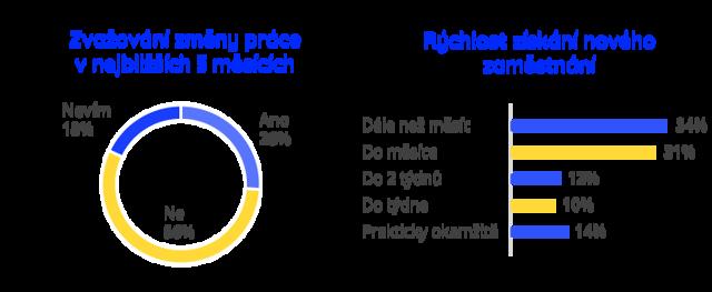 Skoro polovina zaměstnanců vČR neobědvá