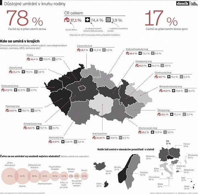 Osud Čechů: Umíráme v nemocnicích a ústavech