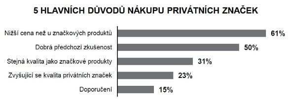 České pivo versus dovoz a privátní značky