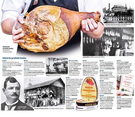 Pražská šunka chce být tradiční specialitou