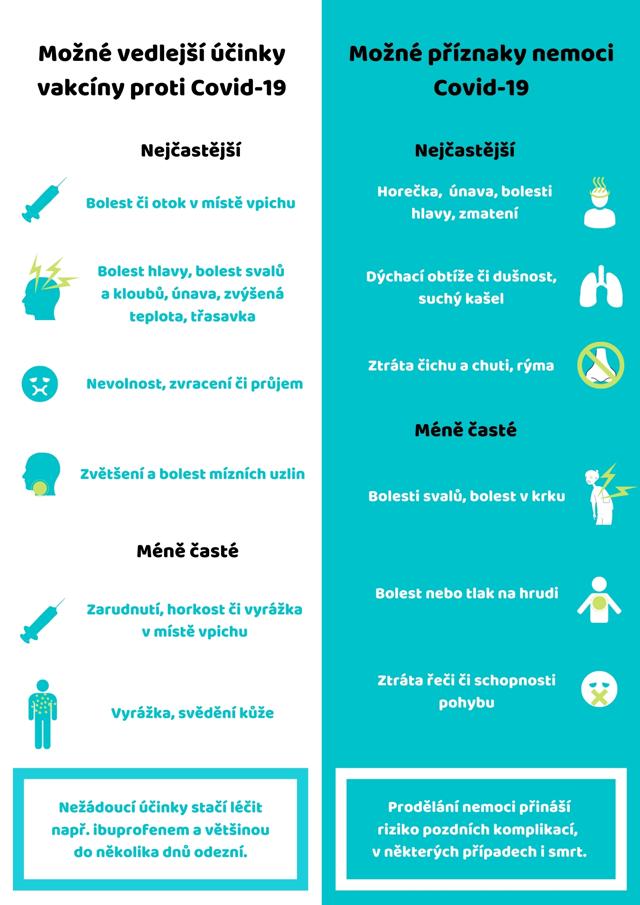 Velmi časté nežádoucí reakce na očkování