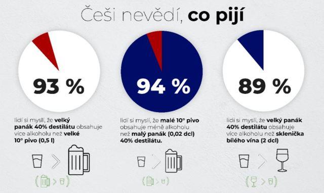 Kolik vína vypije jeden Čech?