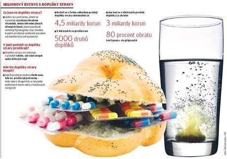 Potravinové doplňky: Past na zákazníky a vyhozené miliardy