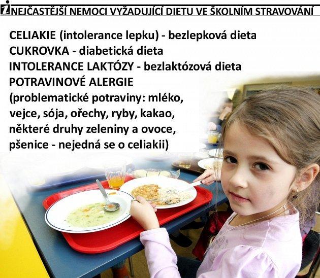Školní jídelny mají podle ombudsmana vycházet vstříc dietám dětí