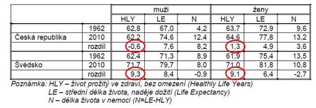 Ženy žijí déle, ale jsou více nemocné