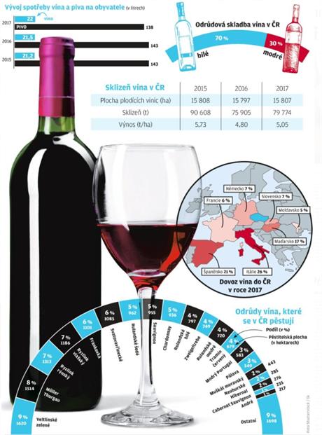 Levná vína člověka neobohatí, říká špičkový sommelier