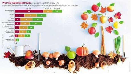 Jsou biopotraviny rizikové? Ne! říká stát