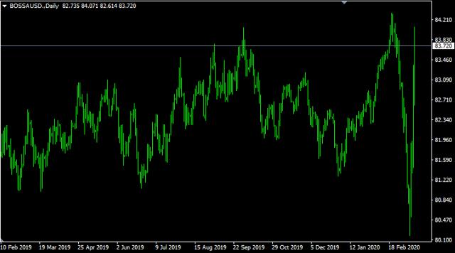 Co se děje na trzích tento týden?