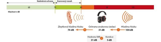 Jak si chránit sluch?