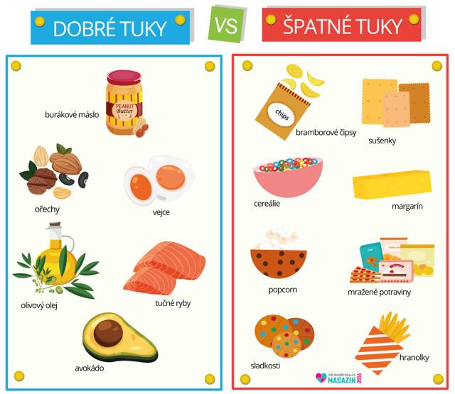 Naučte se rozlišovat mezi dobrými a nezdravými sacharidy