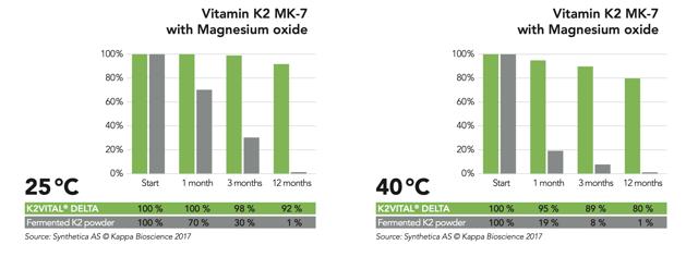 Vitamín K1 – jeho funkce a zdroje