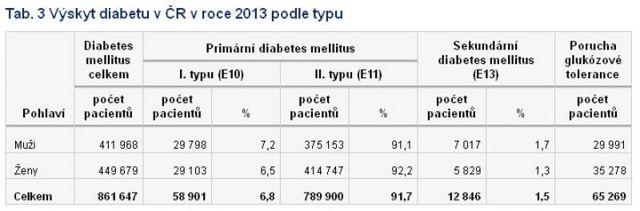 Cukrovka – nemoc miliónů lidí