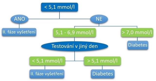 Těhotenská cukrovka – příznaky, vyšetření a léčba